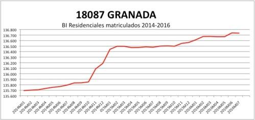 granada-catastro-2014-2016