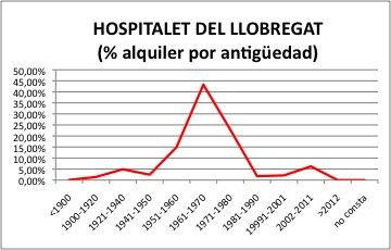 hospitalet-alquiler
