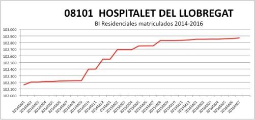hospitalet-catastro-2014-2016