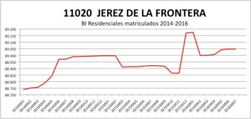 jerez-catastro-2014-2016