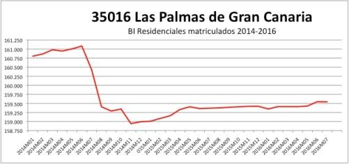 las-palmas-catastro-2014-2016