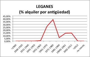leganes-alquiler