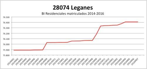 leganes-catastro-2014-2016