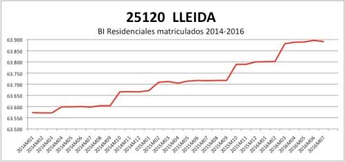 LLEIDA CATASTRO 2014-2016