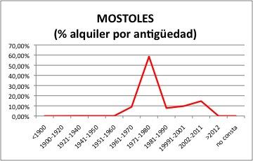 mostoles-alquiler