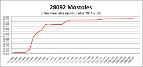 mostoles-catastro-2014-2016