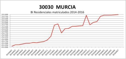 murcia-catastro-2014-2016