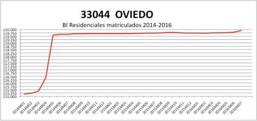 oviedo-catastro-2014-2016