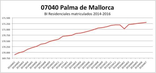 palma-catastro-2014-2016