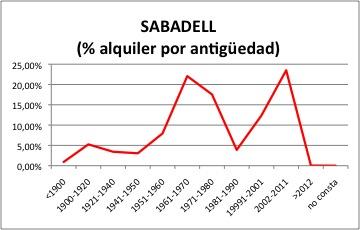 sabadell-alquiler