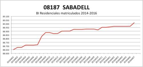 sabadell-catastro-2014-2016