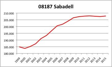 sabadell-ine