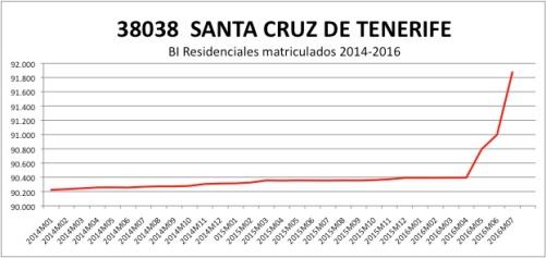 santa-cruz-de-tenerife-catastro-2014-2016