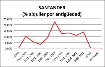 Santander ALQUILER