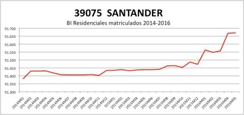 SANTANDER CATASTRO 2014-2016