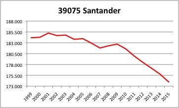Santander INE