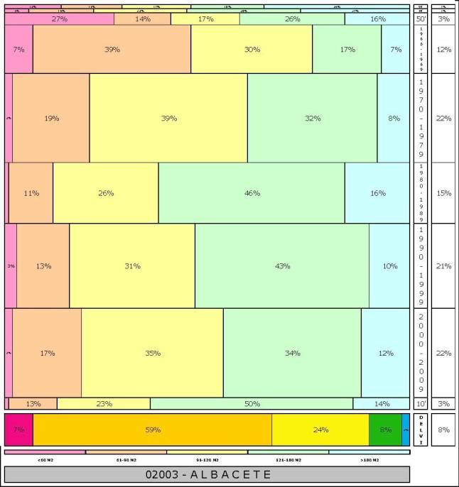 tabla ALBACETE  2.121996e-314dad+tamaño edificacion