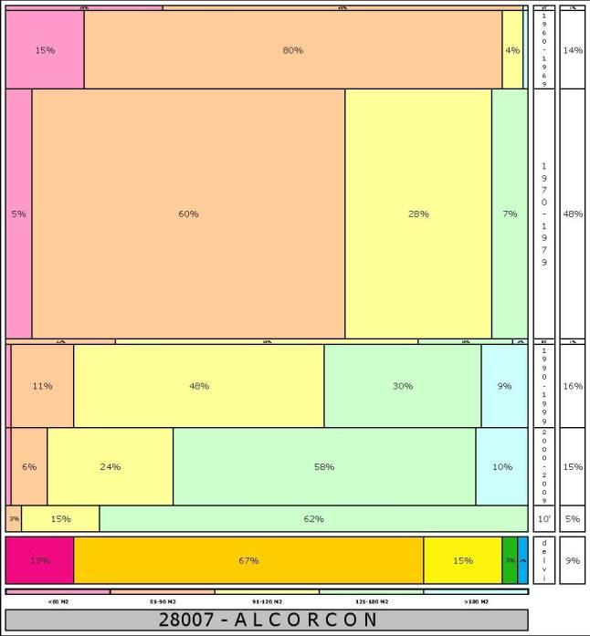 tabla ALCORCON  2.121996e-314dad+tamaño edificacion