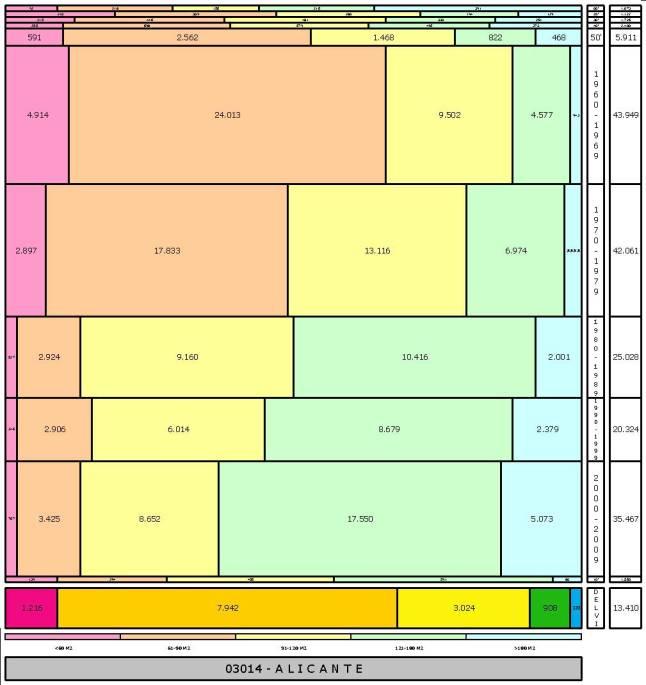 tabla-alicante-2-121996e-314dadtaman%cc%83o-edificacion