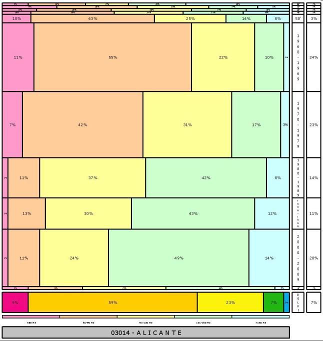 tabla-alicante-edadtaman%cc%83o-edificacion