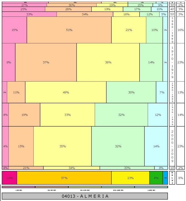 tabla-almeria-2-121996e-314dadtaman%cc%83o-edificacion