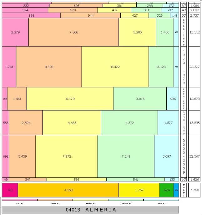 tabla-almeria-edadtaman%cc%83o-edificacion