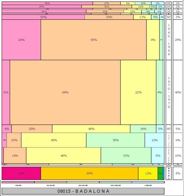 tabla-badalona-2-121996e-314dadtaman%cc%83o-edificacion