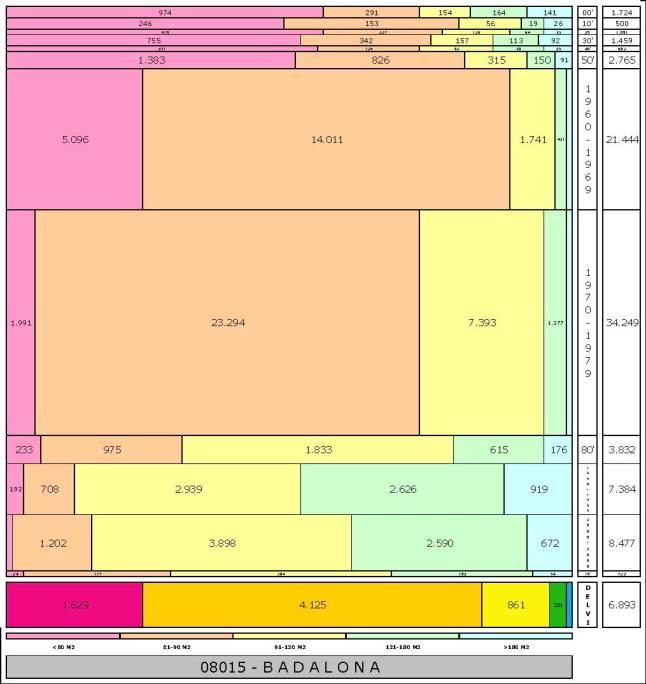 tabla-badalona-edadtaman%cc%83o-edificacion