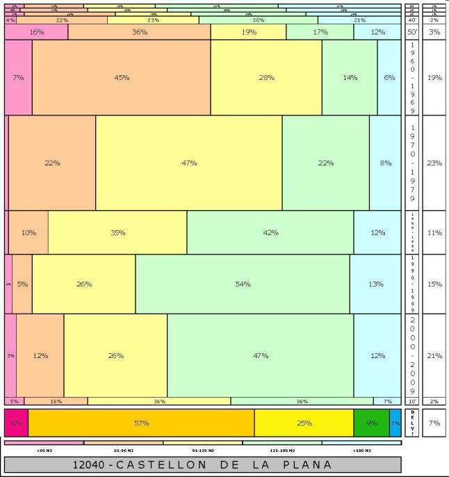 tabla CASTELLON DE LA PLANA  2.121996e-314dad+tamaño edificacion