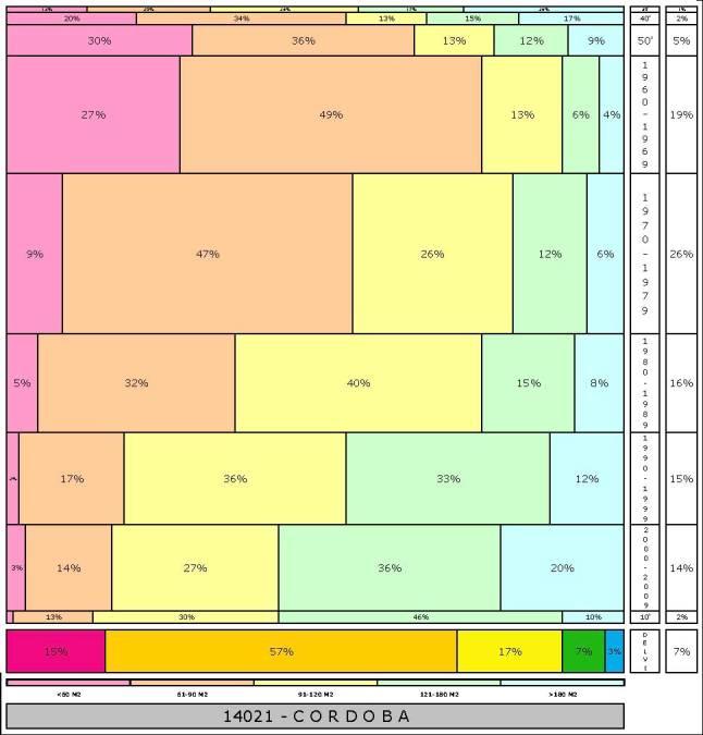 tabla-cordoba-2-121996e-314dadtaman%cc%83o-edificacion