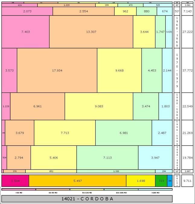 tabla-cordoba-edadtaman%cc%83o-edificacion
