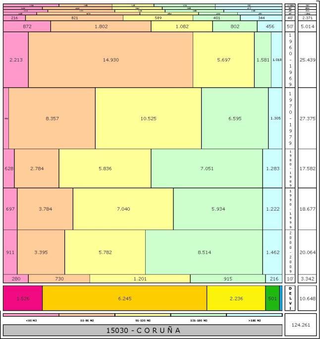 tabla-corun%cc%83a-edadtaman%cc%83o-edificacion