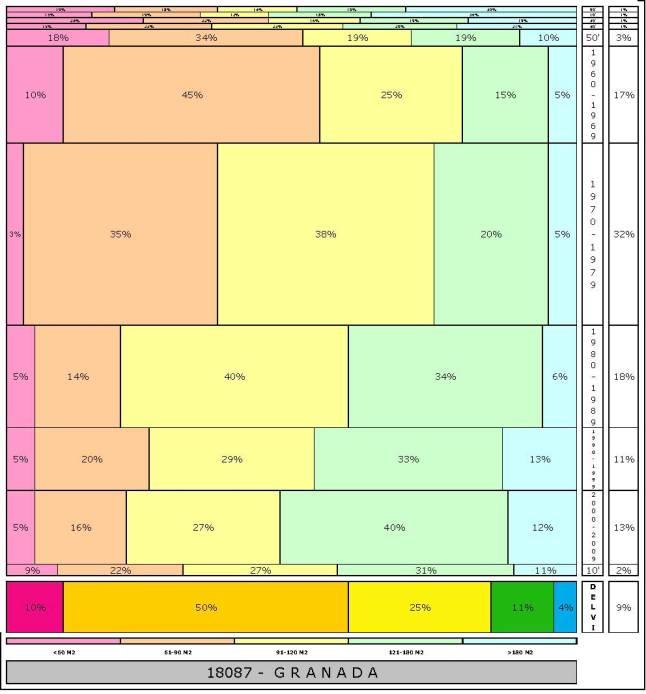 tabla-granada-2-121996e-314dadtaman%cc%83o-edificacion
