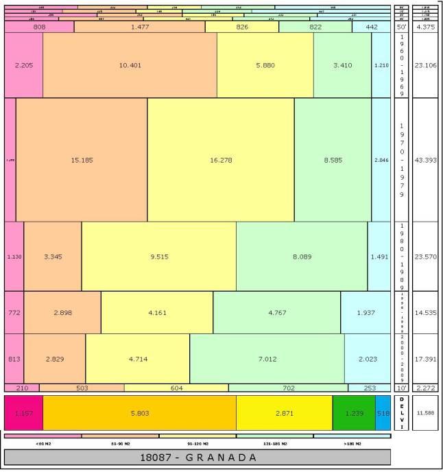 tabla-granada-edadtaman%cc%83o-edificacion