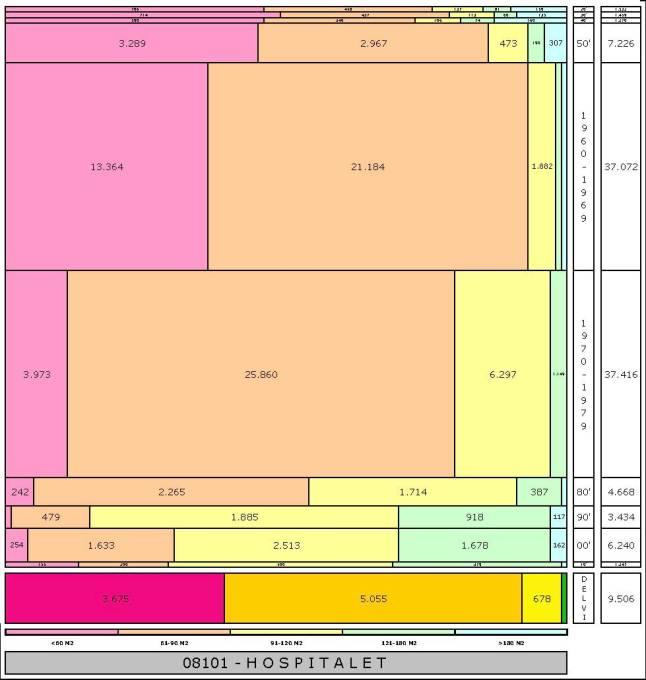 tabla-hospitalet-edadtaman%cc%83o-edificacion