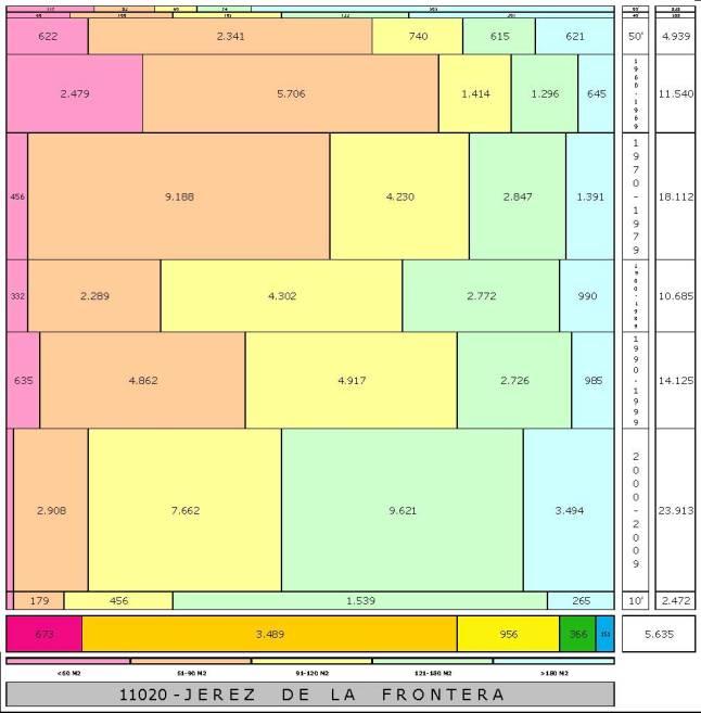 tabla-jerez-de-la-frontera-edadtaman%cc%83o-edificacion