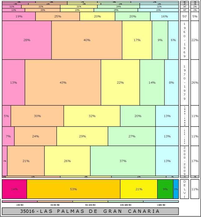 tabla-las-palmas-2-121996e-314dadtaman%cc%83o-edificacion