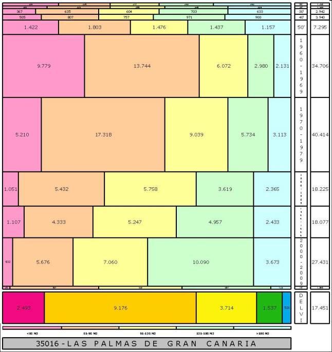 tabla-las-palmas-edadtaman%cc%83o-edificacion