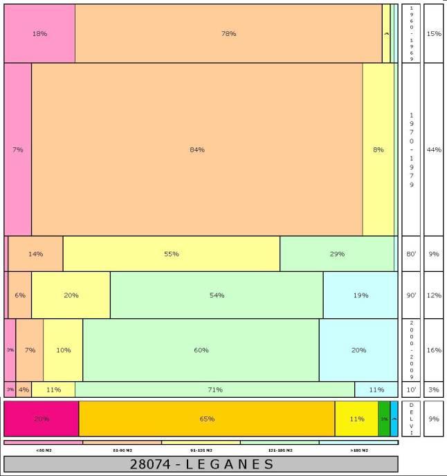 tabla-leganes-2-121996e-314dadtaman%cc%83o-edificacion