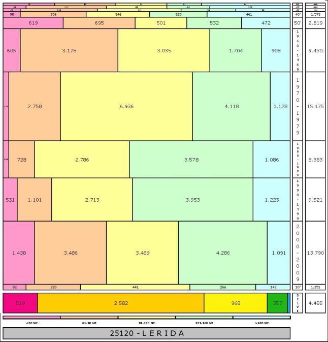 tabla-lerida-1edadtaman%cc%83o-edificacion