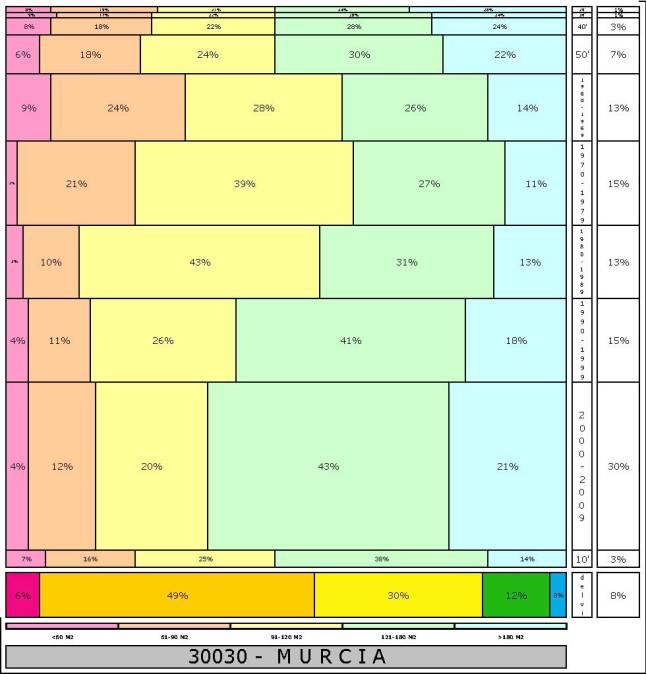 tabla-murcia-2-121996e-314dadtaman%cc%83o-edificacion