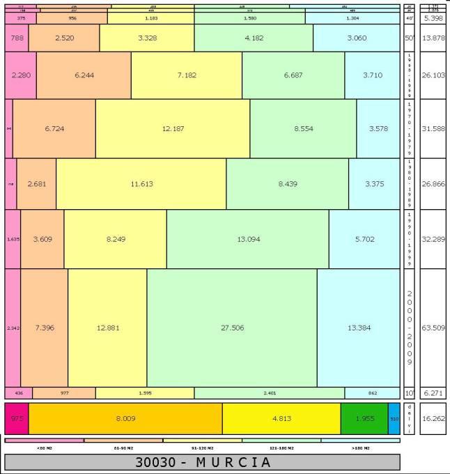 tabla-murcia-edadtaman%cc%83o-edificacion