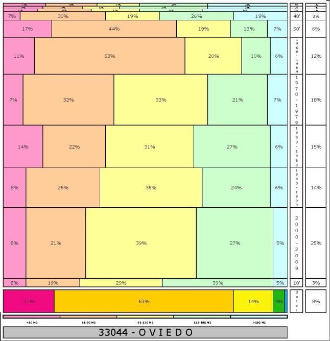 tabla-oviedo-2-121996e-314dadtaman%cc%83o-edificacion