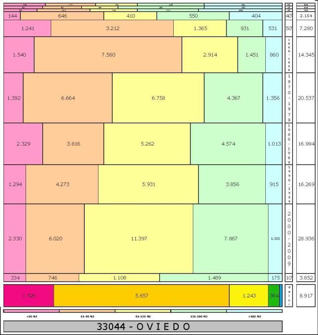 tabla-oviedo-edadtaman%cc%83o-edificacion