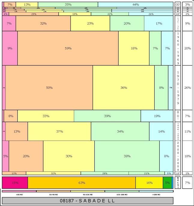tabla-sabadell-2-121996e-314dadtaman%cc%83o-edificacion