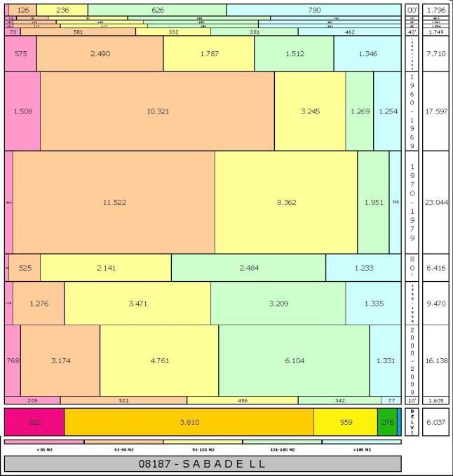 tabla-sabadell-edadtaman%cc%83o-edificacion