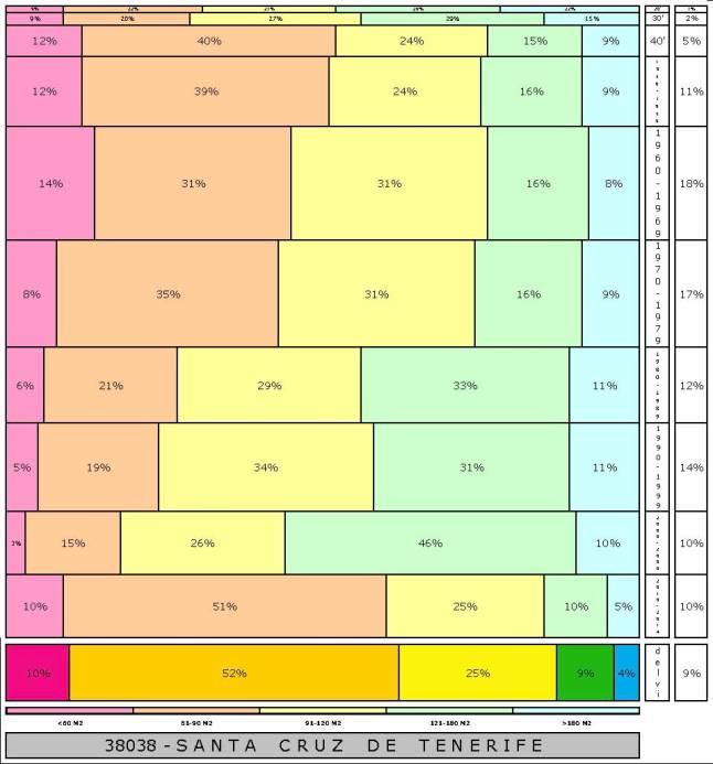 tabla-santa-cruz-de-tenerife-2-121996e-314dadtaman%cc%83o-edificacion