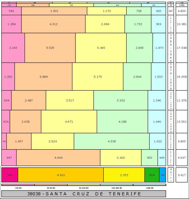 tabla-santa-cruz-de-tenerife-edadtaman%cc%83o-edificacion