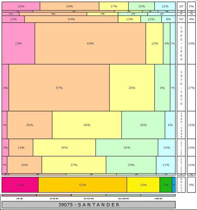 tabla SANTANDER  2.121996e-314dad+tamaño edificacion