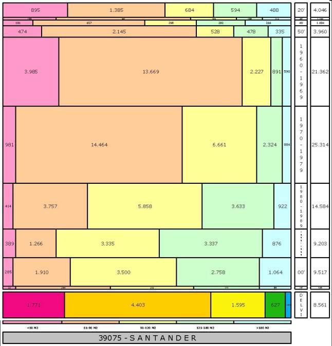 tabla SANTANDER edad+tamaño edificacion